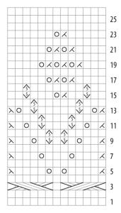 Estonian chart