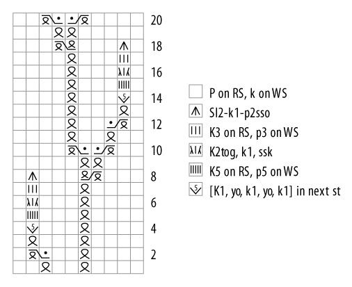 clean Rosebuds chart